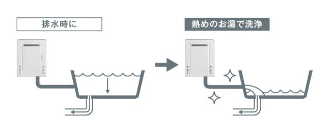 熱洗浄配管クリーン